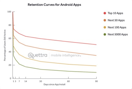 grafico curve Android app