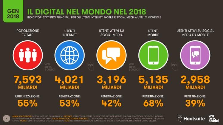 Statistiche mondo digitale 2018 - app