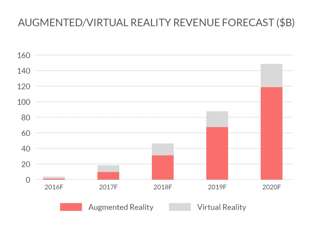 previsioni realtà aumentata vs realtà virtuale