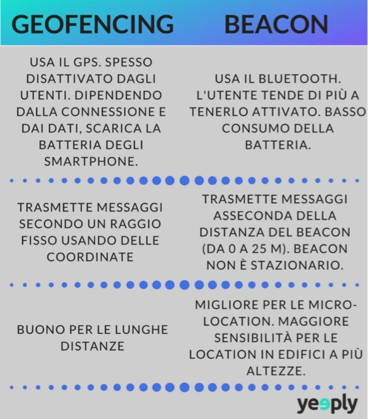 beacon geofencing