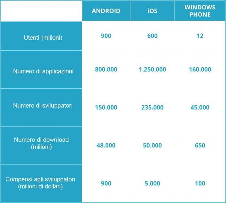 Confronto guadagni dei sistemi operativi - guadagnare con le app