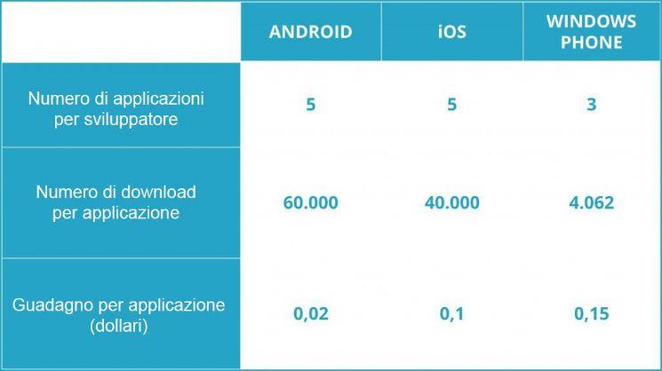 Confronto guadagni in base al numero/dowload di app