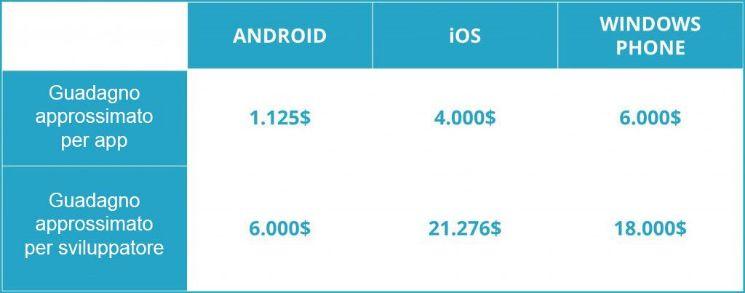 Guadagni per app/sviluppatore