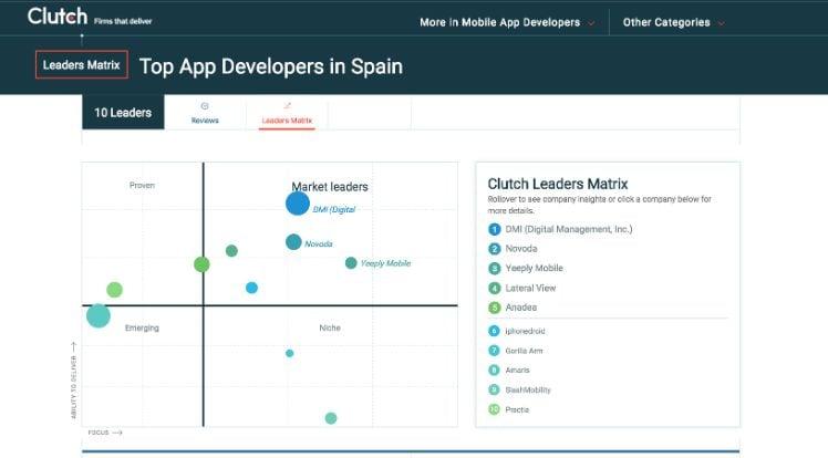 Matrice che ci mostra come Top App Developer in Spagna