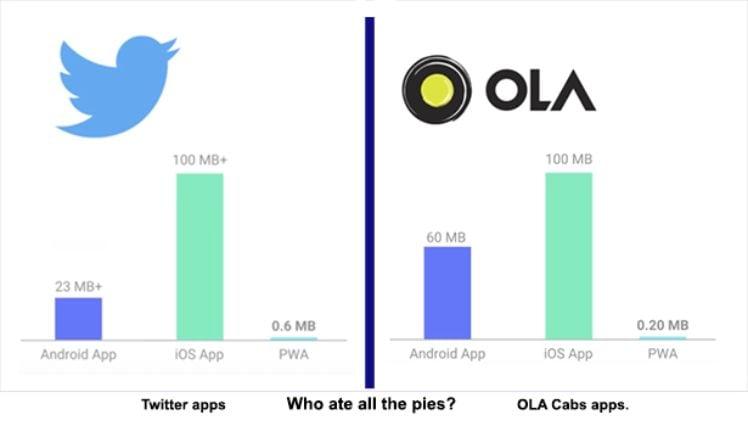 Twitter vs Ola Cabs - progressive web app