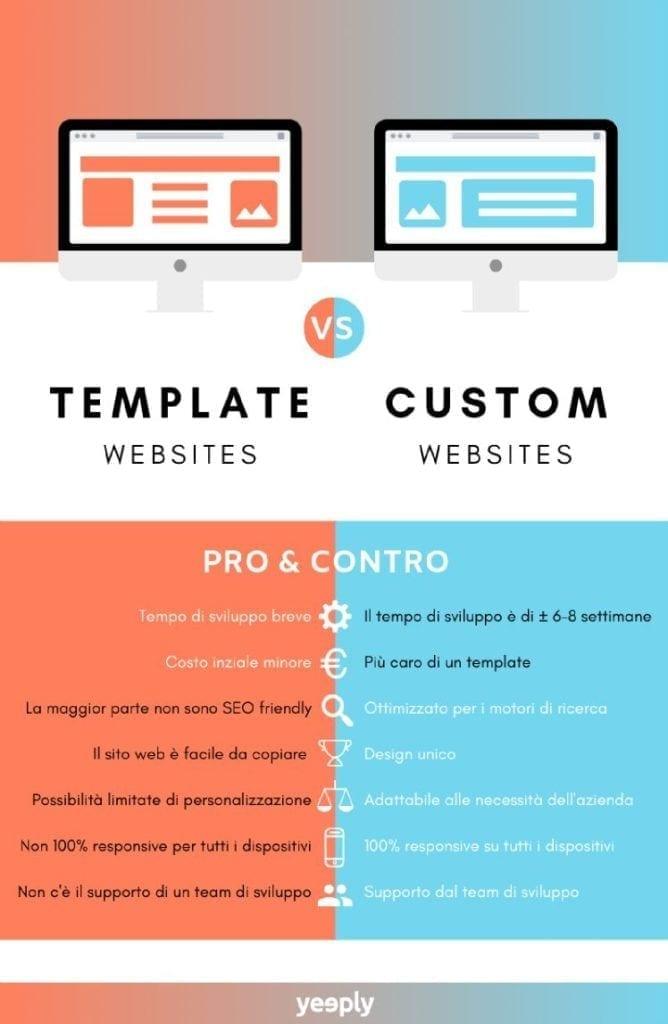disegno pro e contro siti web personalizzati e con template