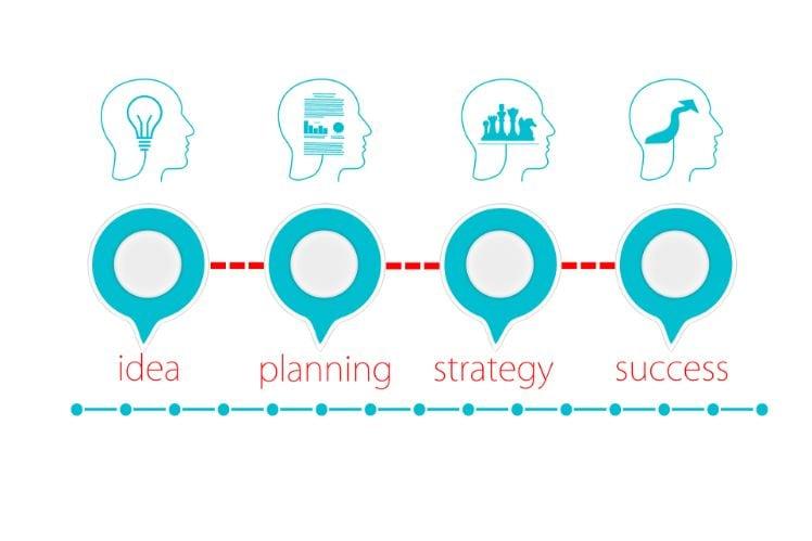 business idea - planning - strategy - success
