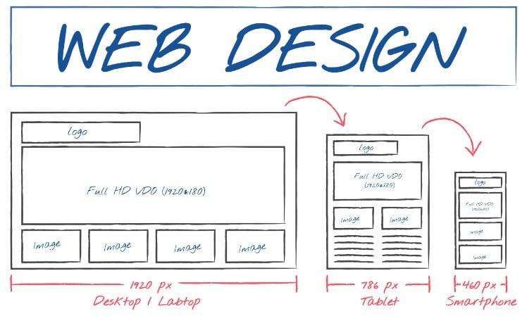 grafica con struttura web