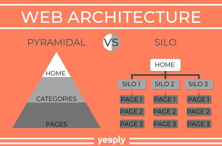differenze tra diversi tipi di architettura web