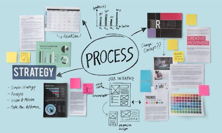 grafica processo della strategia di branding