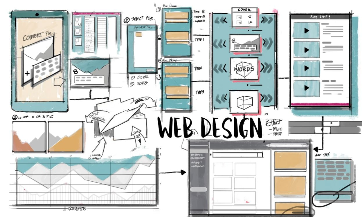 preventivo web - web design - sito web