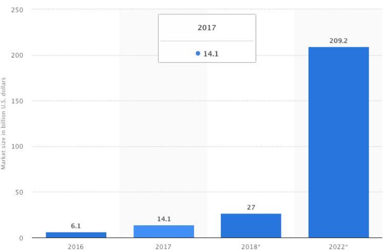 grafico previsioni mercato AR e VR - tendenze app 2020