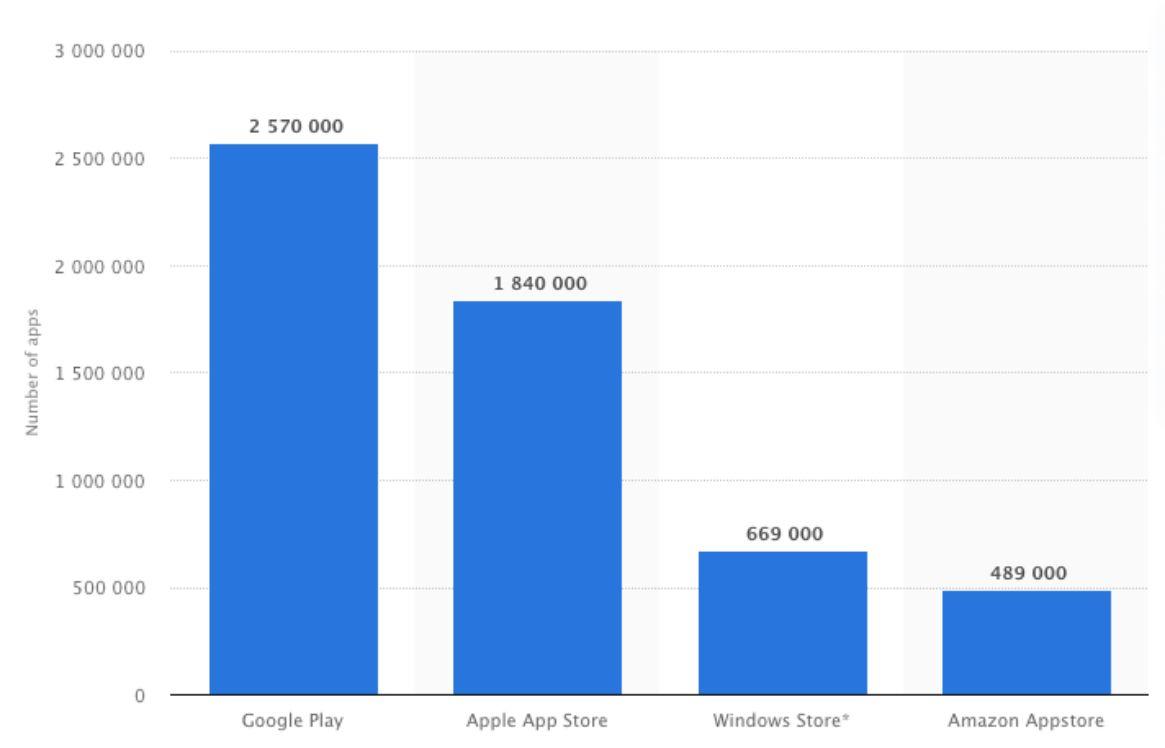 grafico che indica il numero delle app sugli stores